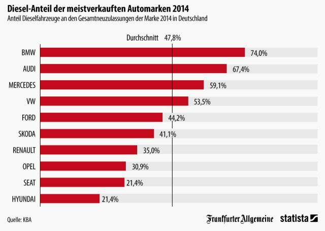 Automarken 2014: Diesel-Anteil bei BMW, Audi, VW und Mercedes über 50 Prozent